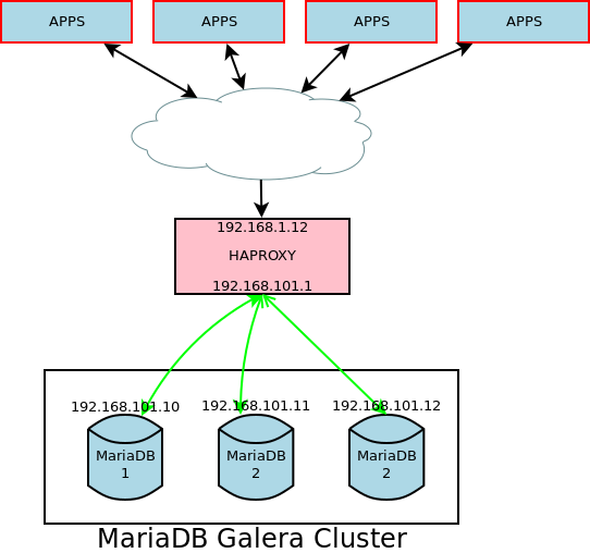 HA Proxy encapsulate a Galera cluster for High-Availability solution.